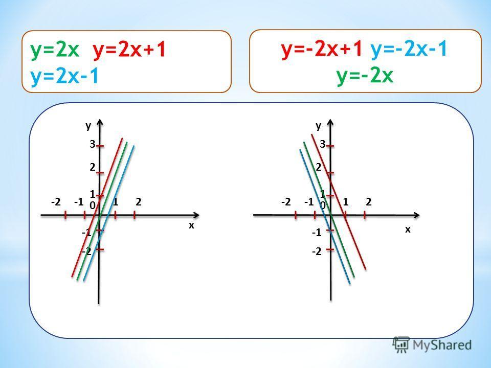 x y 12 0 1 2 3 -2 -2 x y 12 0 1 2 3 -2 -2 y=2x y=2x+1 y=2x-1 y=-2x+1 y=-2x-1 y=-2x