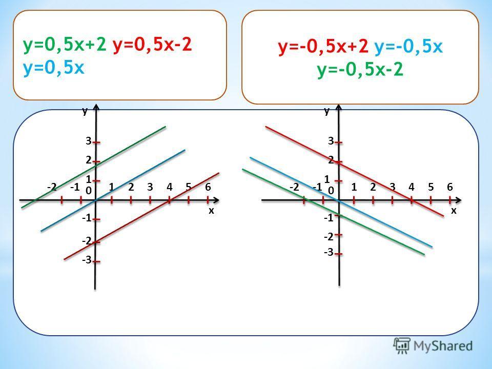 x y 12 0 1 2 3 -2 -23456 -3 x y 12 0 2 3 -2 -23456 -3 1 y=0,5x+2 y=0,5x-2 y=0,5x y=-0,5x+2 y=-0,5x y=-0,5x-2
