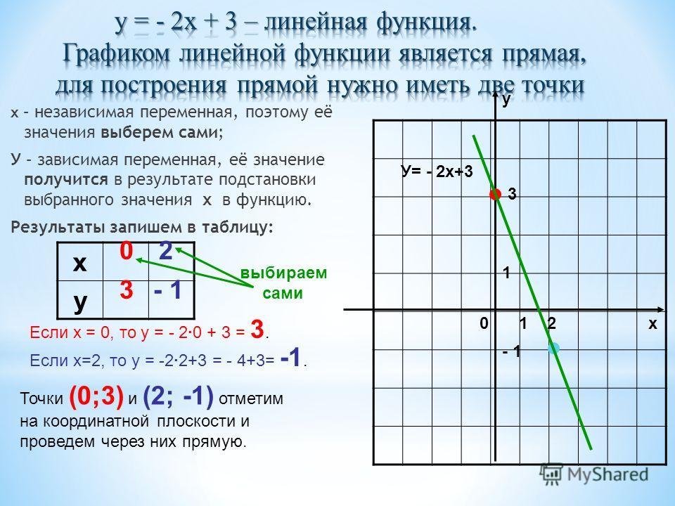х – независимая переменная, поэтому её значения выберем сами; У – зависимая переменная, её значение получится в результате подстановки выбранного значения х в функцию. Результаты запишем в таблицу: х у 02 Если х = 0, то у = - 2·0 + 3 = 3. 3 Если х=2,