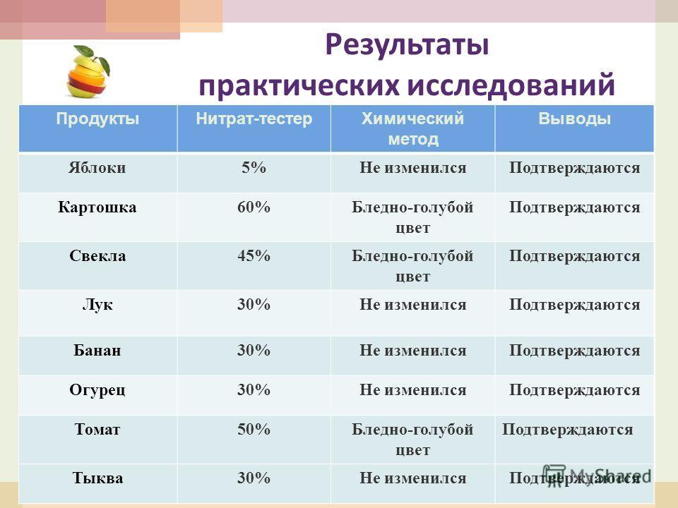 Результаты практических исследований ПродуктыНитрат-тестерХимический метод Выводы Яблоки5%Не изменилсяПодтверждаются Картошка60%Бледно-голубой цвет Подтверждаются Свекла45%Бледно-голубой цвет Подтверждаются Лук30%Не изменилсяПодтверждаются Банан30%Не