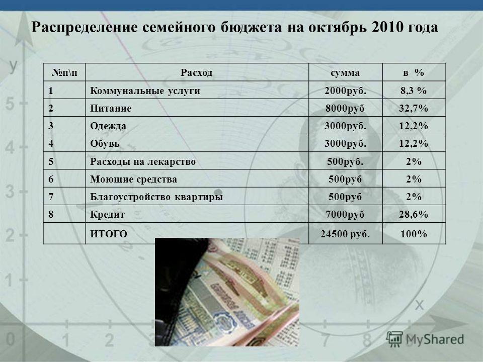 Распределение семейного бюджета на октябрь 2010 года п\пРасходсуммав % 1Коммунальные услуги2000руб.8,3 % 2Питание8000руб32,7% 3Одежда3000руб.12,2% 4Обувь3000руб.12,2% 5Расходы на лекарство500руб.2% 6Моющие средства500руб2% 7Благоустройство квартиры50