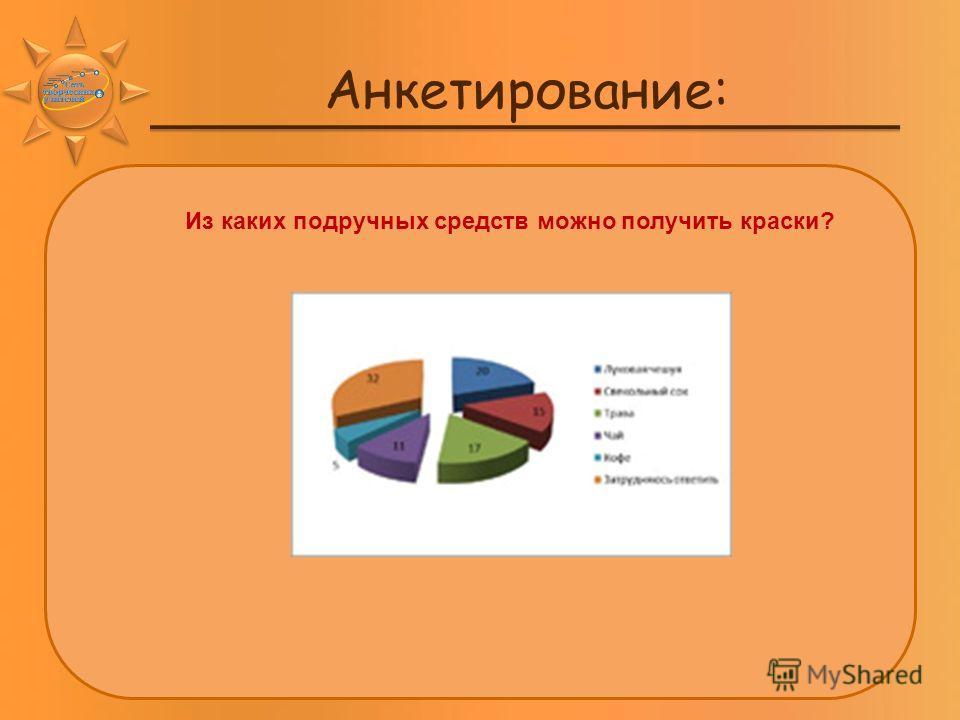 Анкетирование: Из каких подручных средств можно получить краски?