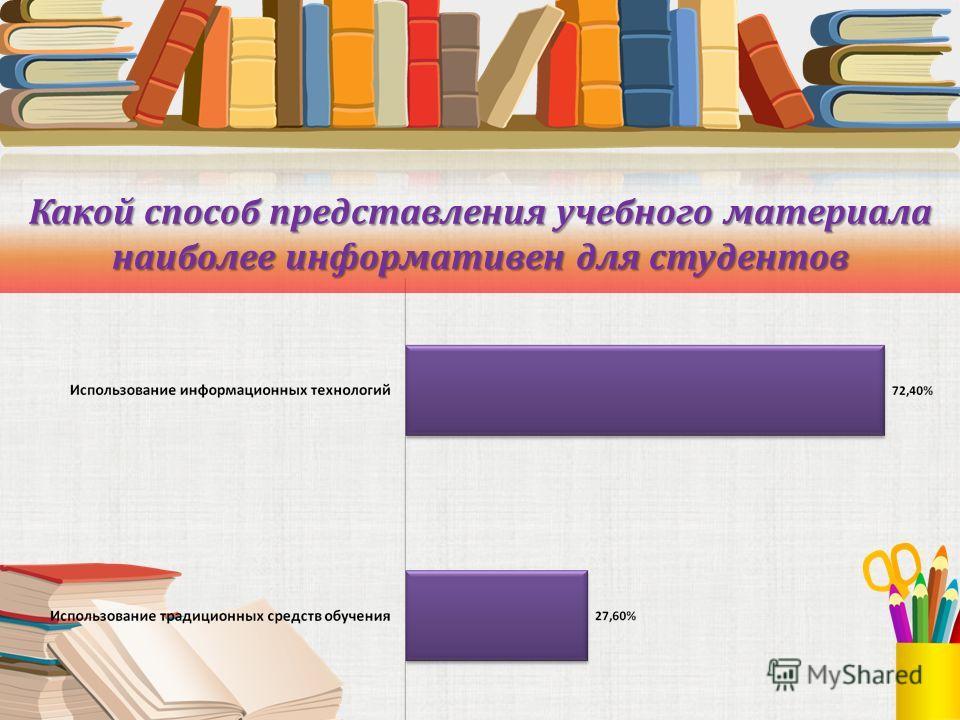 Какой способ представления учебного материала наиболее информативен для студентов