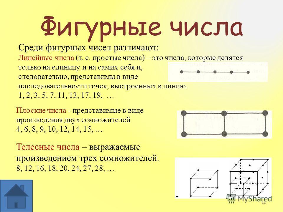 Фигурные числа Плоские числа - представимые в виде произведения двух сомножителей 4, 6, 8, 9, 10, 12, 14, 15, … Телесные числа – выражаемые произведением трех сомножителей. 8, 12, 16, 18, 20, 24, 27, 28, … Среди фигурных чисел различают: Линейные чис