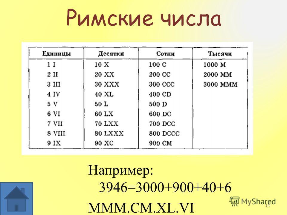 Римские числа Например: 3946=3000+900+40+6 MMM.CM.XL.VI 14