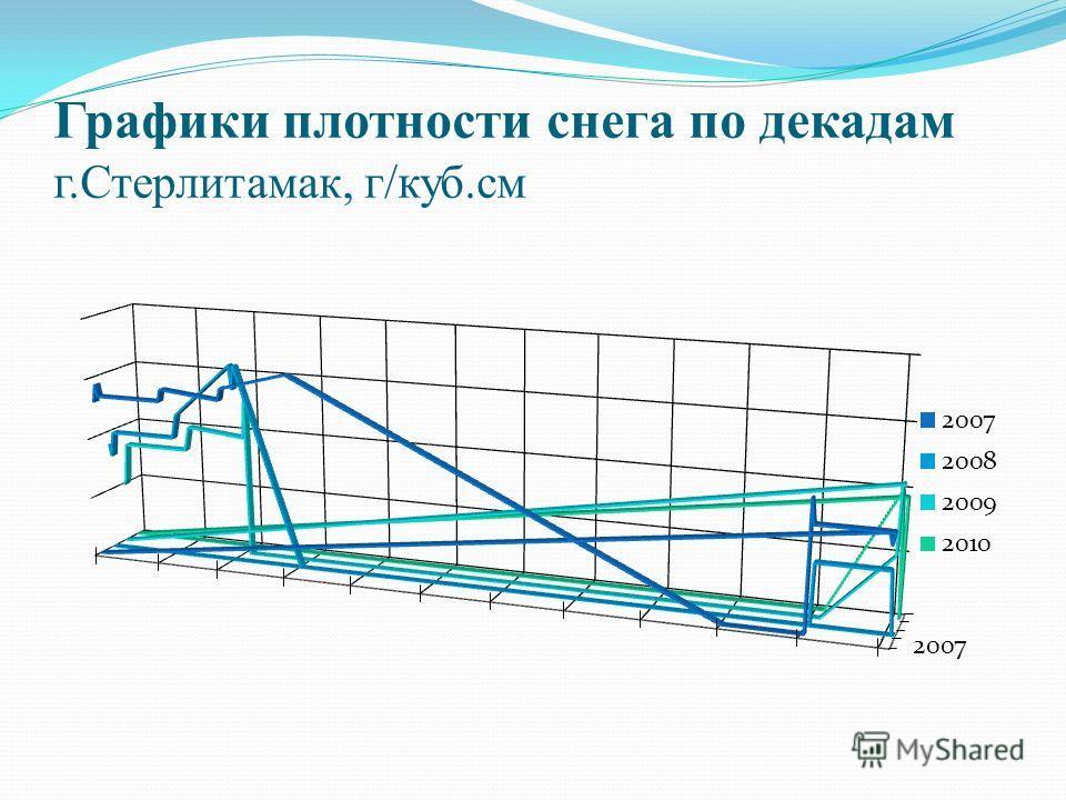 Графики плотности снега по декадам г.Стерлитамак, г/куб.см