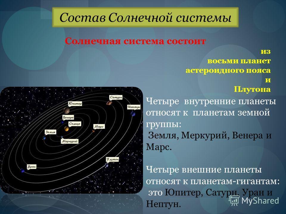 Состав Солнечной системы Солнечная система состоит из восьми планет астероидного пояса и Плутона Четыре внутренние планеты относят к планетам земной группы: Земля, Меркурий, Венера и Марс. Четыре внешние планеты относят к планетам-гигантам: это Юпите