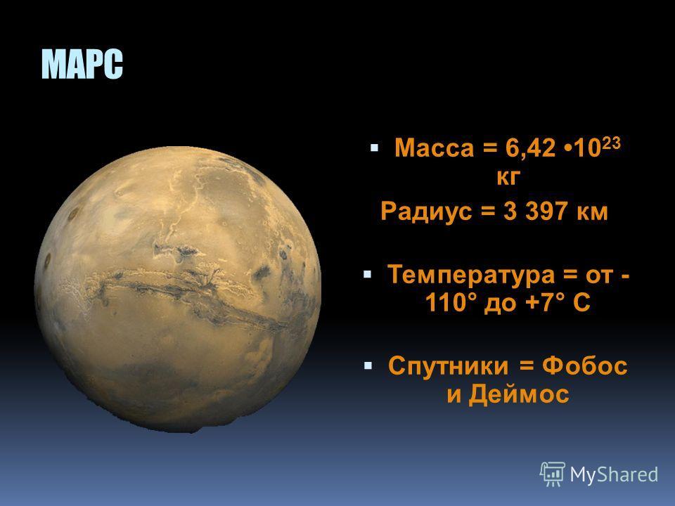 ЛУНА Единственный естественный спутник Земли Масса = 7,3410 22 кг Большая полуось орбиты = 384 400 км Радиус = 1 738 км Температура поверхности = от - 160° до +120° С Сутки = 708 часов Расстояние до Земли = 384400 км