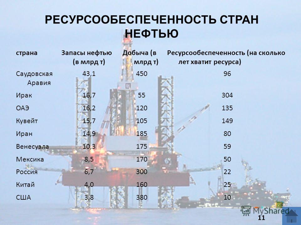 РЕСУРСООБЕСПЕЧЕННОСТЬ СТРАН НЕФТЬЮ странаЗапасы нефтью (в млрд т) Добыча (в млрд т) Ресурсообеспеченность (на сколько лет хватит ресурса) Саудовская Аравия 43,145096 Ирак16,755304 ОАЭ16,2120135 Кувейт15,7105149 Иран14,918580 Венесуэла10,317559 Мексик