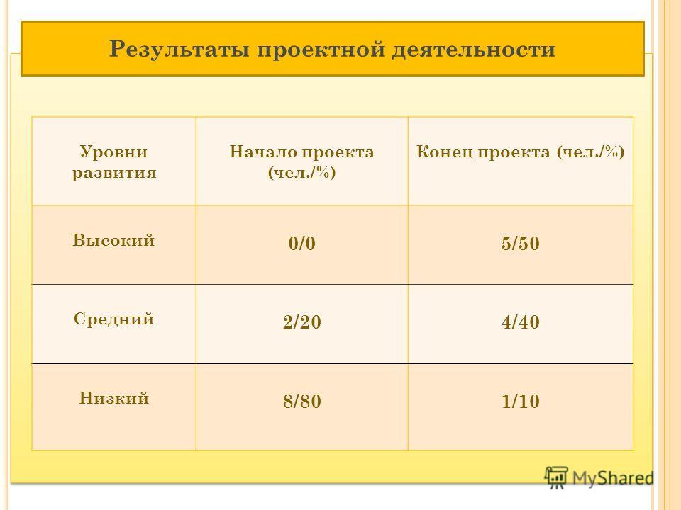 Результаты проектной деятельности Уровни развития Начало проекта (чел./%) Конец проекта (чел./%) Высокий 0/05/50 Средний 2/204/40 Низкий 8/801/10