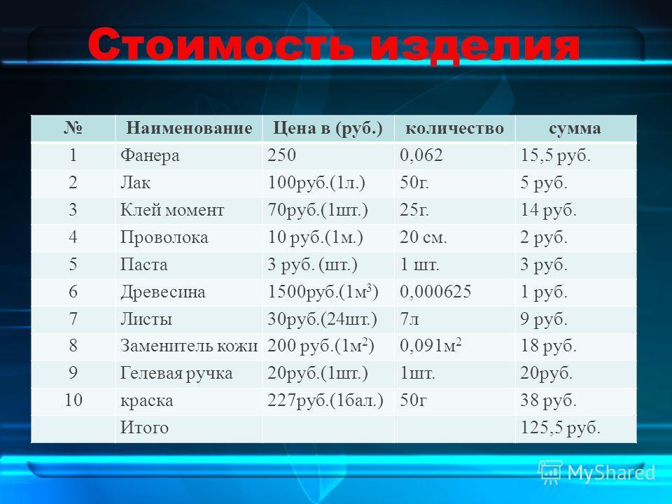НаименованиеЦена в (руб.)количествосумма 1Фанера2500,06215,5 руб. 2Лак100руб.(1л.)50г.5 руб. 3Клей момент70руб.(1шт.)25г.14 руб. 4Проволока10 руб.(1м.)20 см.2 руб. 5Паста3 руб. (шт.)1 шт.3 руб. 6Древесина1500руб.(1м 3 )0,0006251 руб. 7Листы30руб.(24ш