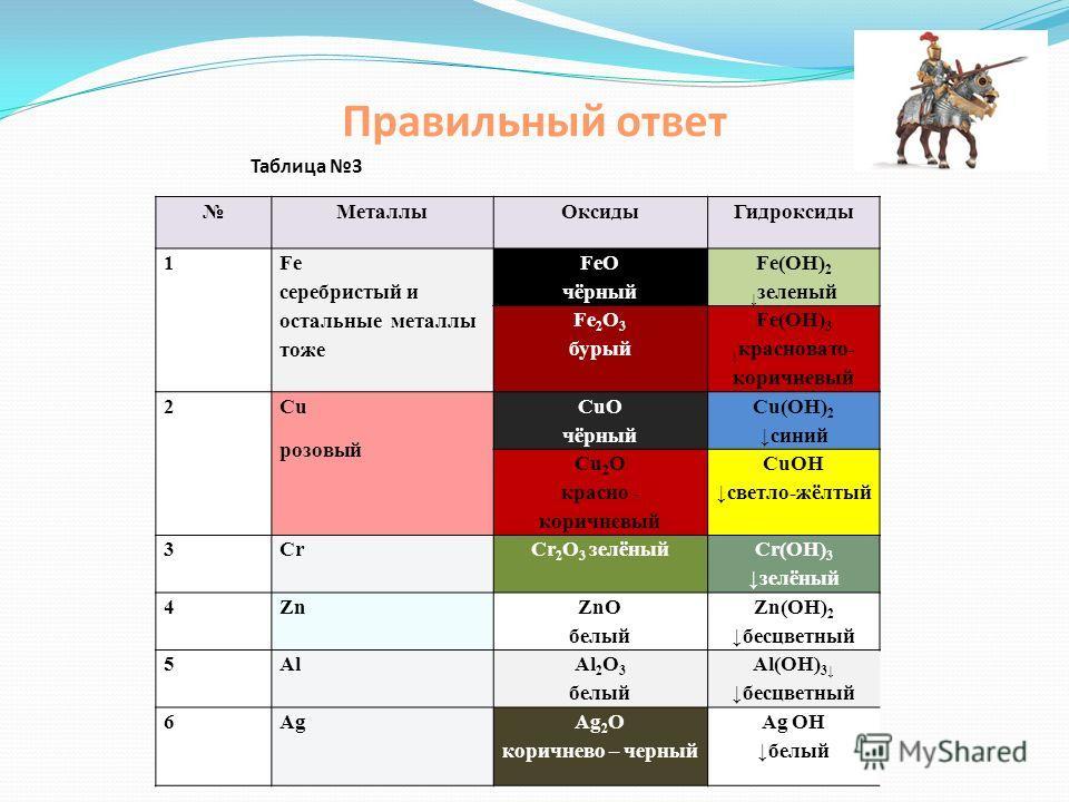 МеталлыОксидыГидроксиды 1 Fe FeOFe(OH) 2 Fe 2 O 3 Fe(OH) 3 2CuCuOCu(OH) 2 Cu 2 OCuOH 3CrCr 2 O 3 Cr(OH) 3 4ZnZnOZn(OH) 2 5AlAl 2 O 3 Al(OH) 3 6 Ag Ag 2 OAgOH Задание 4. Разложите карточки разных цветов в нужные ячейки таблицы. Таблица 3