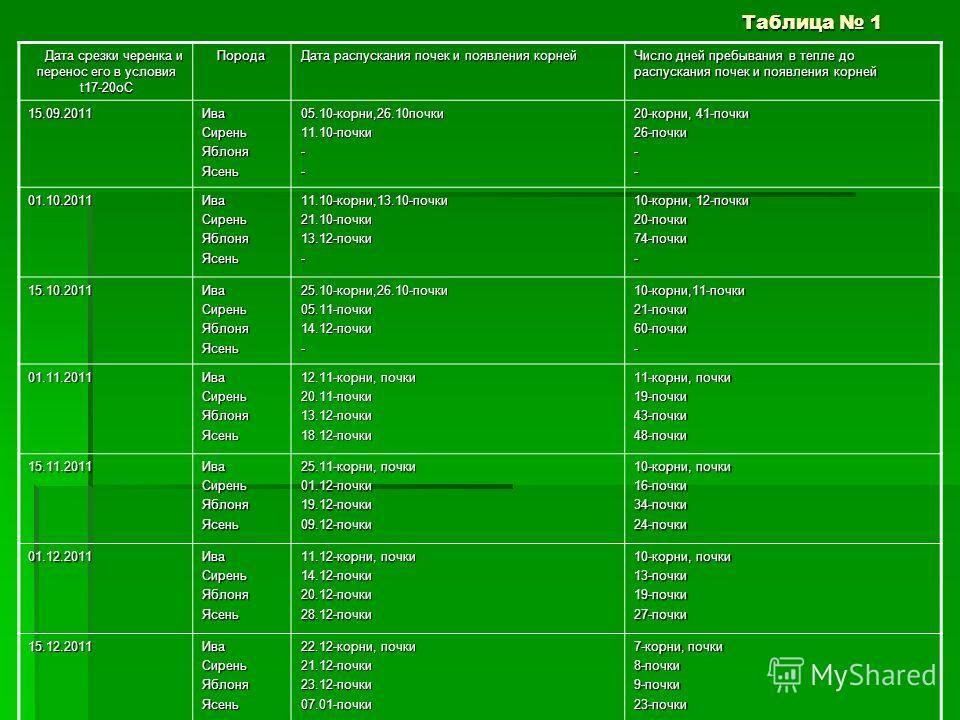 Таблица 1 Дата срезки черенка и перенос его в условия t17-20оС Дата срезки черенка и перенос его в условия t17-20оСПорода Дата распускания почек и появления корней Число дней пребывания в тепле до распускания почек и появления корней 15.09.2011ИваСир