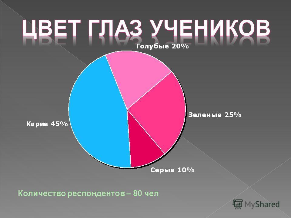 Количество респондентов – 80 чел.