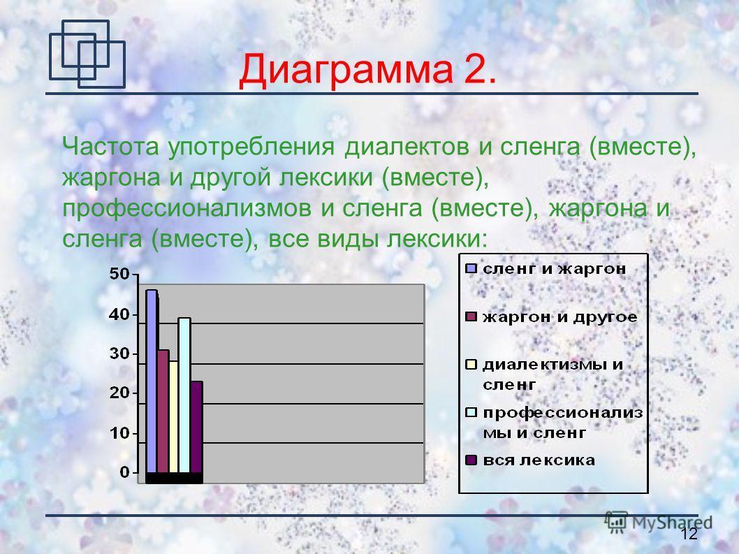 12 Диаграмма 2. Частота употребления диалектов и сленга (вместе), жаргона и другой лексики (вместе), профессионализмов и сленга (вместе), жаргона и сленга (вместе), все виды лексики: