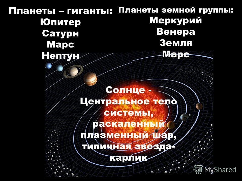 Планеты – гиганты: Юпитер Сатурн Марс Нептун Планеты земной группы: Меркурий Венера Земля Марс Солнце - Центральное тело системы, раскаленный плазменный шар, типичная звезда- карлик