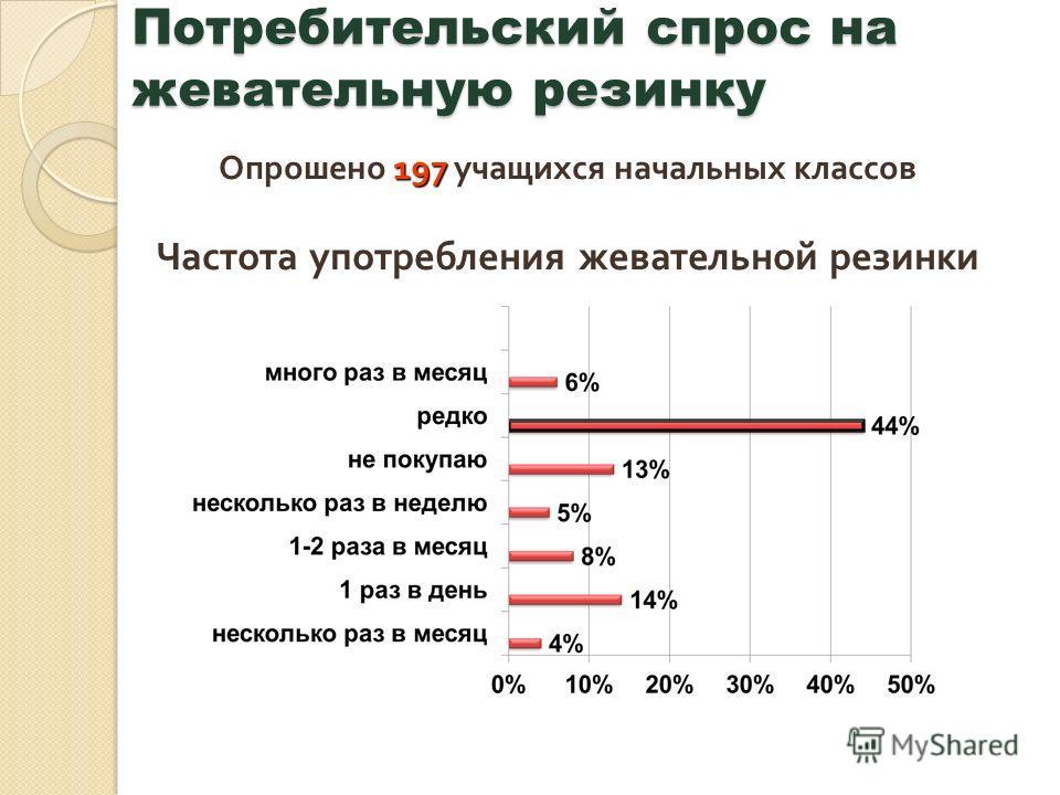 Потребительский спрос на жевательную резинку 197 Опрошено 197 учащихся начальных классов Частота употребления жевательной резинки