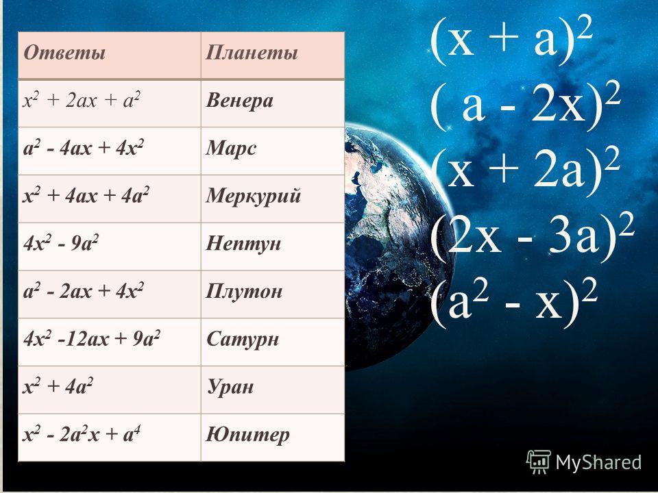 20 (х + а) 2 ( а - 2х) 2 (х + 2а) 2 (2х - 3а) 2 (а 2 - х) 2 ОтветыПланеты х 2 + 2ах + а 2 Венера а 2 - 4ах + 4х 2 Марс х 2 + 4ах + 4а 2 Меркурий 4х 2 - 9а 2 Нептун а 2 - 2ах + 4х 2 Плутон 4х 2 -12ах + 9а 2 Сатурн х 2 + 4а 2 Уран х 2 - 2а 2 х + а 4 Юп