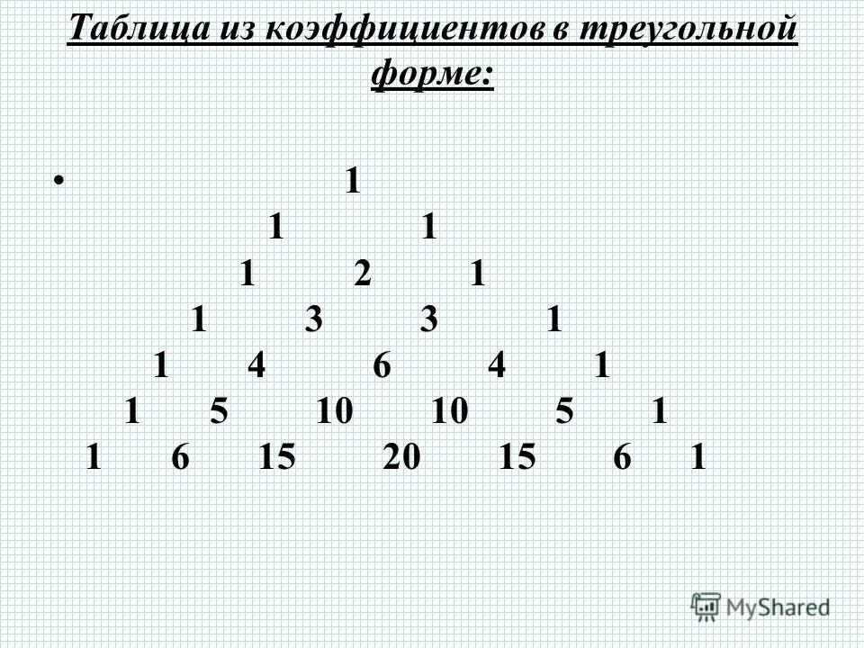 Таблица из коэффициентов в треугольной форме: 1 1 1 1 2 1 1 3 3 1 1 4 6 4 1 1 5 10 10 5 1 1 6 15 20 15 6 1