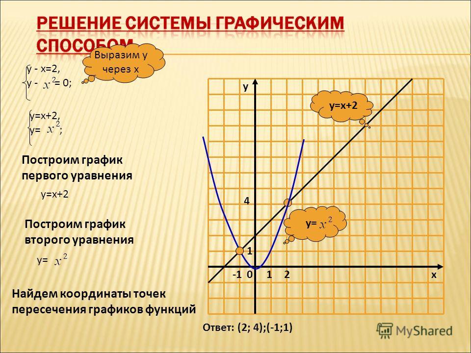 10 1 x y y= y=x+2 у - х=2, у - = 0; Выразим у через х у=х+2, у= ; Построим график первого уравнения у=х+2 Построим график второго уравнения у= Ответ: (2; 4);(-1;1) 4 2 Найдем координаты точек пересечения графиков функций