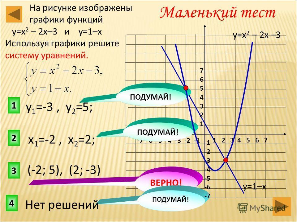 3 1 2 Маленький тест На рисунке изображены графики функций у=х 2 – 2х–3 и у=1–х Используя графики решите систему уравнений. 4 ВЕРНО! ПОДУМАЙ! у=1–х у=х 2 – 2х –3 1 2 3 4 5 6 7 -7 -6 -5 -4 -3 -2 -1 76543217654321 -2 -3 -4 -5 -6 -7 (-2; 5), (2; -3) х 1