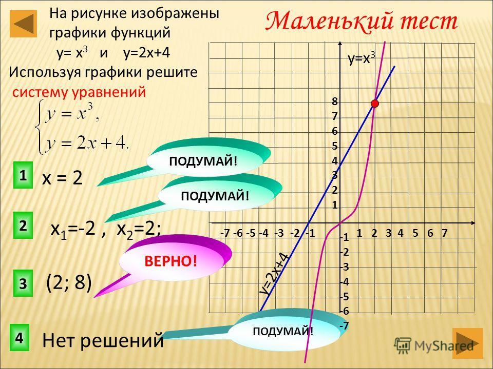 3 2 1 Маленький тест На рисунке изображены графики функций у= х 3 и у=2х+4 Используя графики решите систему уравнений 4 ПОДУМАЙ! у=2х+4 у=х 3 1 2 3 4 5 6 7-7 -6 -5 -4 -3 -2 -1 8765432187654321 -2 -3 -4 -5 -6 -7 (2; 8) х 1 =-2, х 2 =2; ПОДУМАЙ! Нет ре