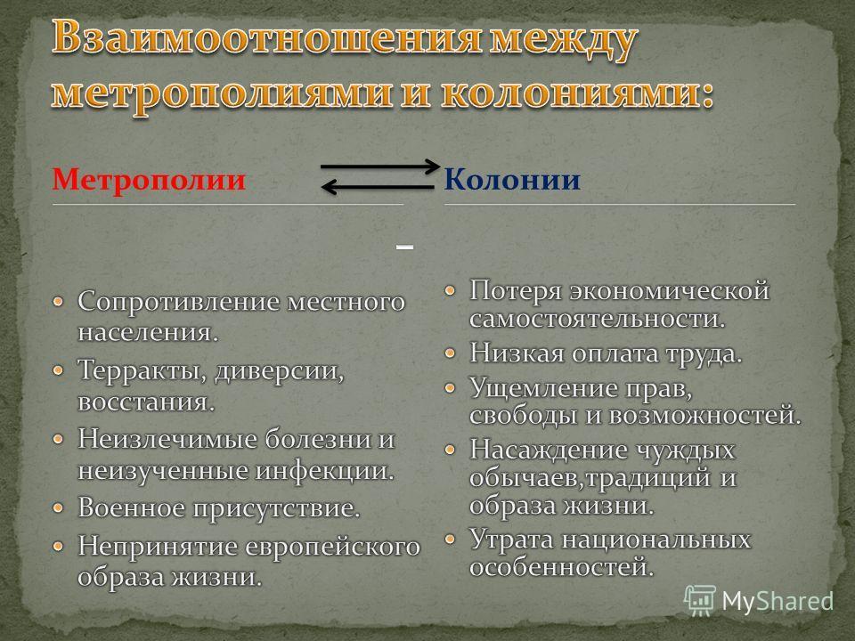 МетрополииКолонии