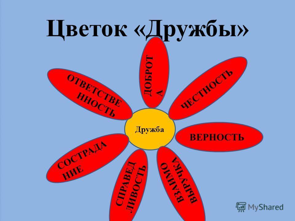 Цветок «Дружбы» Дружба ОТВЕТСТВЕ ННОСТЬ ДОБРОТА ВЕРНОСТЬ СОСТРАДА НИЕ ЧЕСТНОСТЬ СПРАВЕД ЛИВОСТЬ ВЗАИМО ВЫРУЧКА