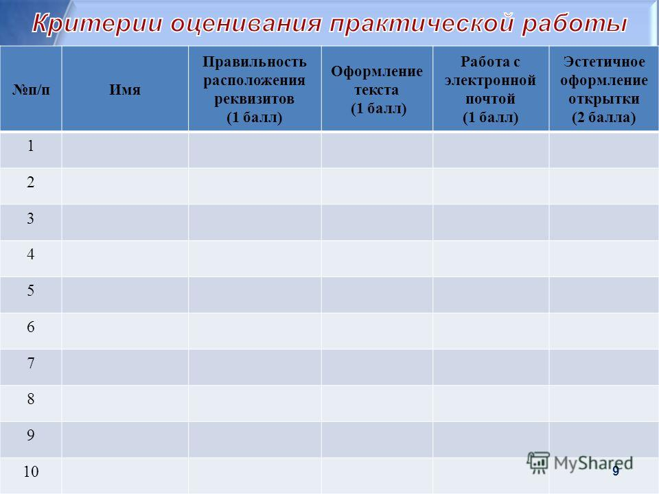 п/пИмя Правильность расположения реквизитов (1 балл) Оформление текста (1 балл) Работа с электронной почтой (1 балл) Эстетичное оформление открытки (2 балла) 1 2 3 4 5 6 7 8 9 10 9