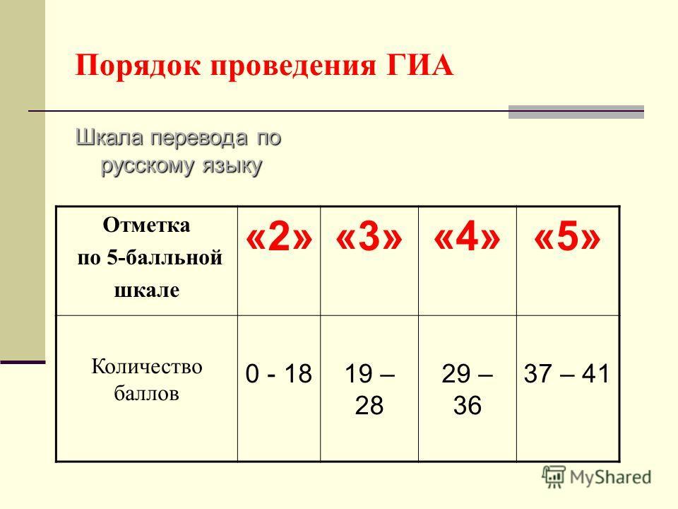 Порядок проведения ГИА Шкала перевода по русскому языку Отметка по 5-балльной шкале «2»«3»«4»«5» Количество баллов 0 - 1819 – 28 29 – 36 37 – 41