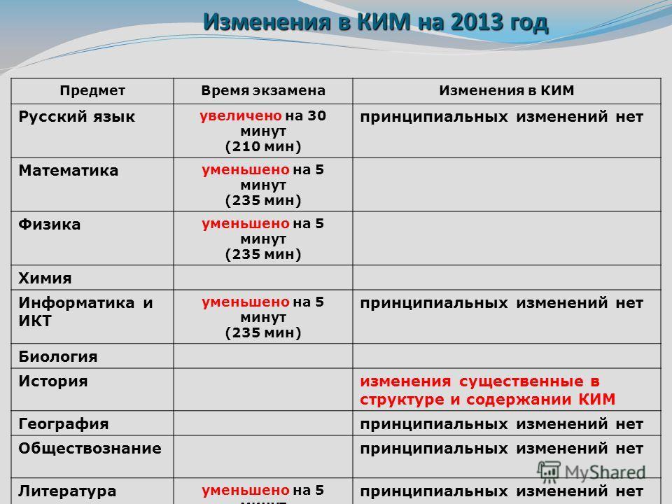 Изменения в КИМ на 2013 год ПредметВремя экзаменаИзменения в КИМ Русский язык увеличено на 30 минут (210 мин) принципиальных изменений нет Математика уменьшено на 5 минут (235 мин) Физика уменьшено на 5 минут (235 мин) Химия Информатика и ИКТ уменьше