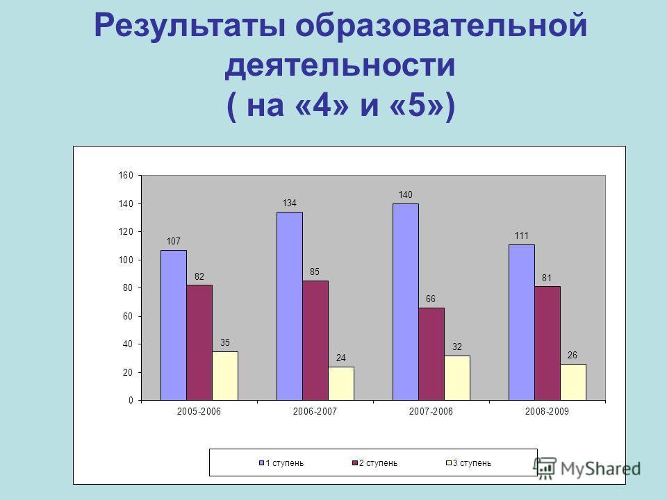 Результаты образовательной деятельности ( на «4» и «5»)