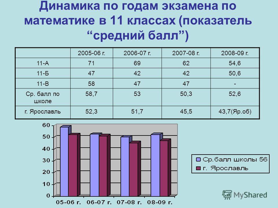 Динамика по годам экзамена по математике в 11 классах (показательсредний балл) 2005-06 г.2006-07 г.2007-08 г.2008-09 г. 11-А71696254,6 11-Б4742 50,6 11-В5847 - Ср. балл по школе 58,75350,352,6 г. Ярославль52,351,745,543,7(Яр.об)
