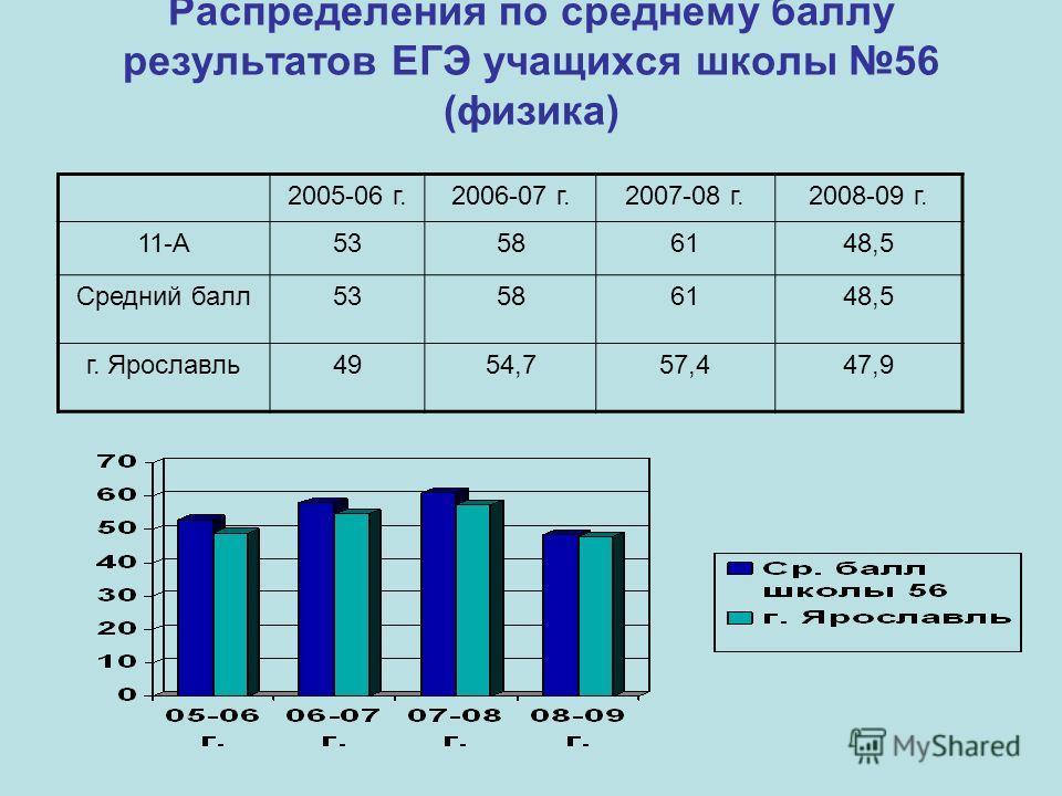 Распределения по среднему баллу результатов ЕГЭ учащихся школы 56 (физика) 2005-06 г.2006-07 г.2007-08 г.2008-09 г. 11-А53586148,5 Средний балл53586148,5 г. Ярославль4954,757,447,9