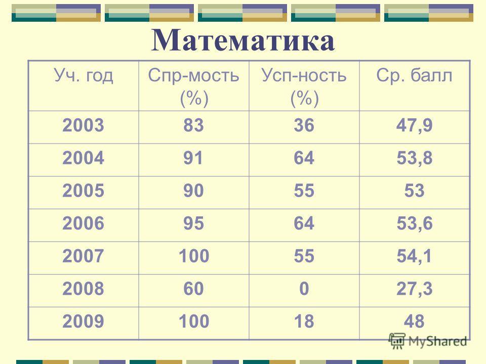 Математика Уч. годСпр-мость (%) Усп-ность (%) Ср. балл 2003833647,9 2004916453,8 2005905553 2006956453,6 20071005554,1 200860027,3 20091001848