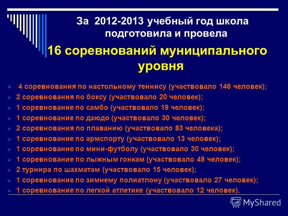 За 2012-2013 учебный год школа подготовила и провела 16 соревнований муниципального уровня 4 соревнования по настольному теннису (участвовало 146 человек); 2 соревнования по боксу (участвовало 20 человек); 1 соревнование по самбо (участвовало 19 чело