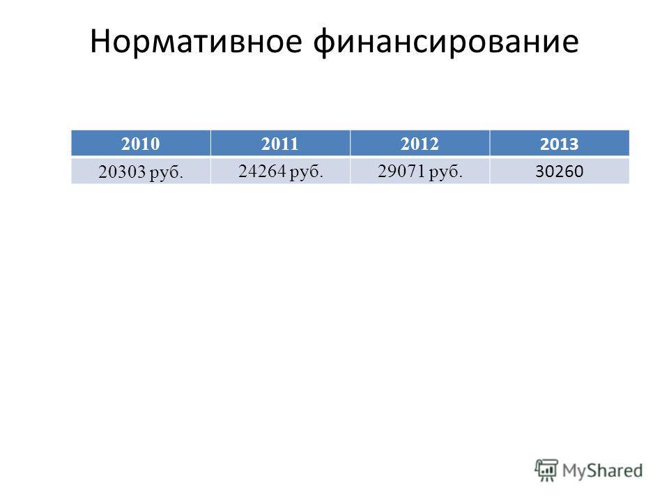 Нормативное финансирование 201020112012 2013 20303 руб.24264 руб.29071 руб. 30260