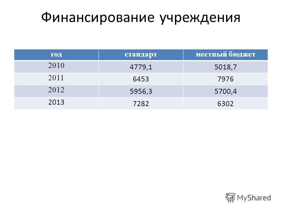 Финансирование учреждения годстандартместный бюджет 2010 4779,15018,7 2011 64537976 2012 5956,35700,4 2013 72826302