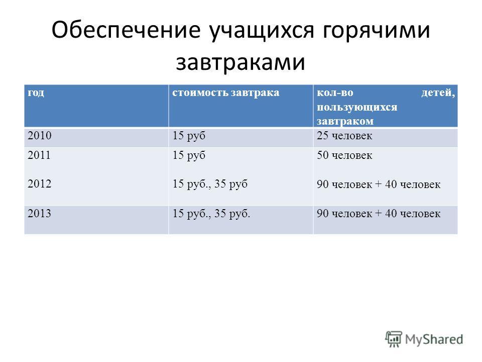 Обеспечение учащихся горячими завтраками годстоимость завтракакол-во детей, пользующихся завтраком 201015 руб25 человек 2011 2012 15 руб 15 руб., 35 руб 50 человек 90 человек + 40 человек 201315 руб., 35 руб.90 человек + 40 человек