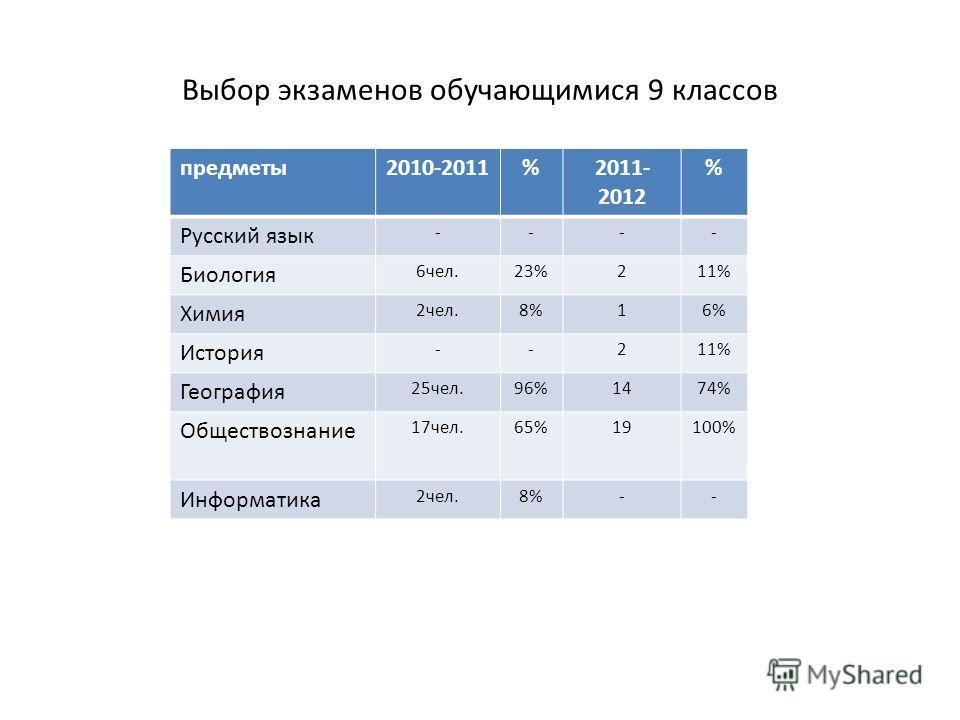 Выбор экзаменов обучающимися 9 классов предметы2010-2011%2011- 2012 % Русский язык ---- Биология 6чел.23%211% Химия 2чел.8%16% История --211% География 25чел.96%1474% Обществознание 17чел.65%19100% Информатика 2чел.8%--