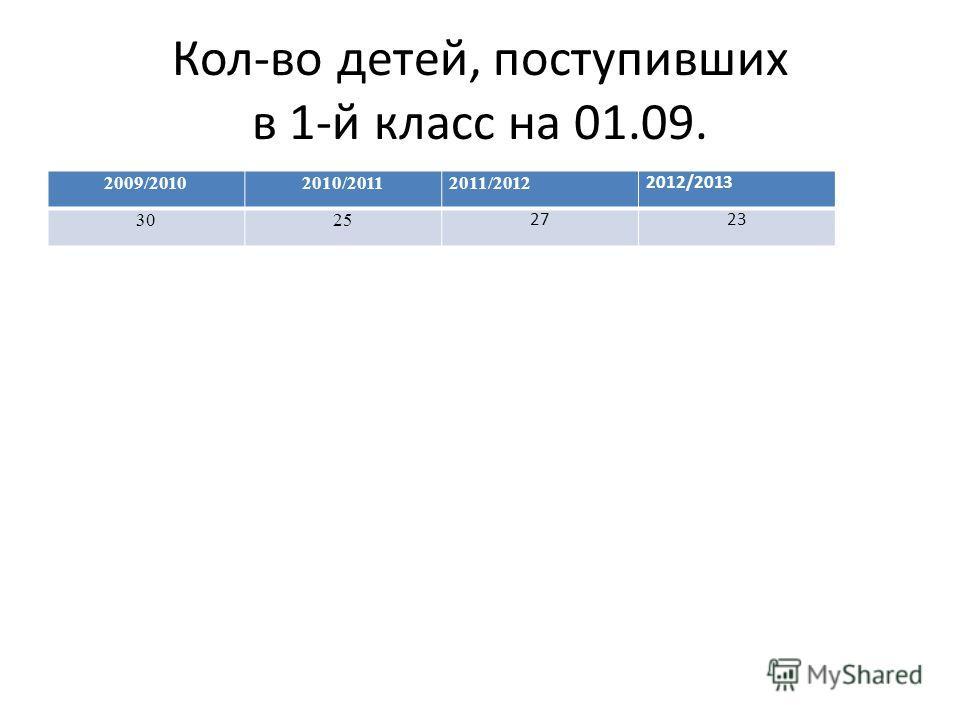 Кол-во детей, поступивших в 1-й класс на 01.09. 2009/20102010/20112011/2012 2012/2013 3025 2723