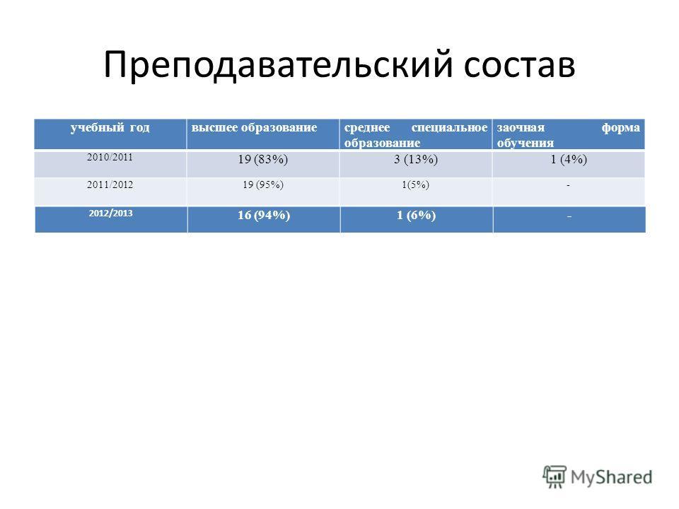 Преподавательский состав учебный годвысшее образованиесреднее специальное образование заочная форма обучения 2010/2011 19 (83%)3 (13%)1 (4%) 2011/201219 (95%)1(5%)- 2012/2013 16 (94%)1 (6%)-