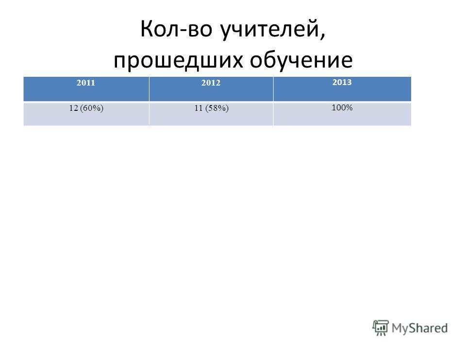 Кол-во учителей, прошедших обучение 20112012 2013 12 (60%)11 (58%) 100%
