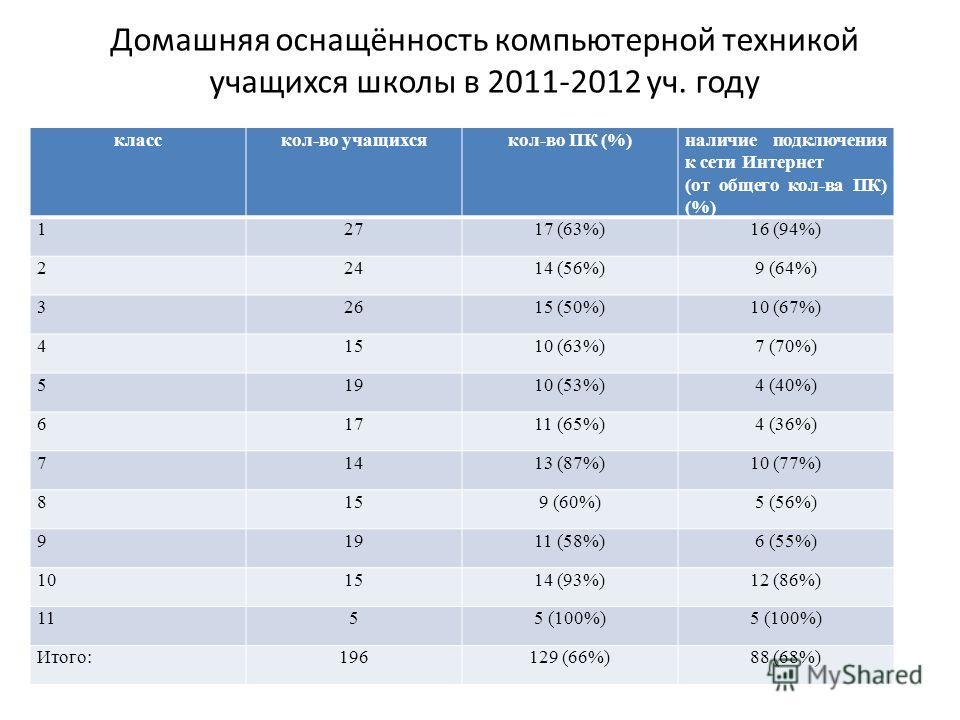 Домашняя оснащённость компьютерной техникой учащихся школы в 2011-2012 уч. году класскол-во учащихсякол-во ПК (%)наличие подключения к сети Интернет (от общего кол-ва ПК) (%) 12717 (63%)16 (94%) 22414 (56%)9 (64%) 32615 (50%)10 (67%) 41510 (63%)7 (70