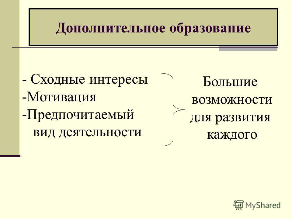 Дополнительное образование - Сходные интересы -Мотивация -Предпочитаемый вид деятельности Большие возможности для развития каждого