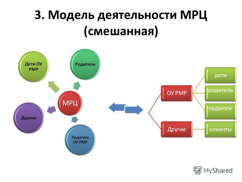 3. Модель деятельности МРЦ (смешанная)