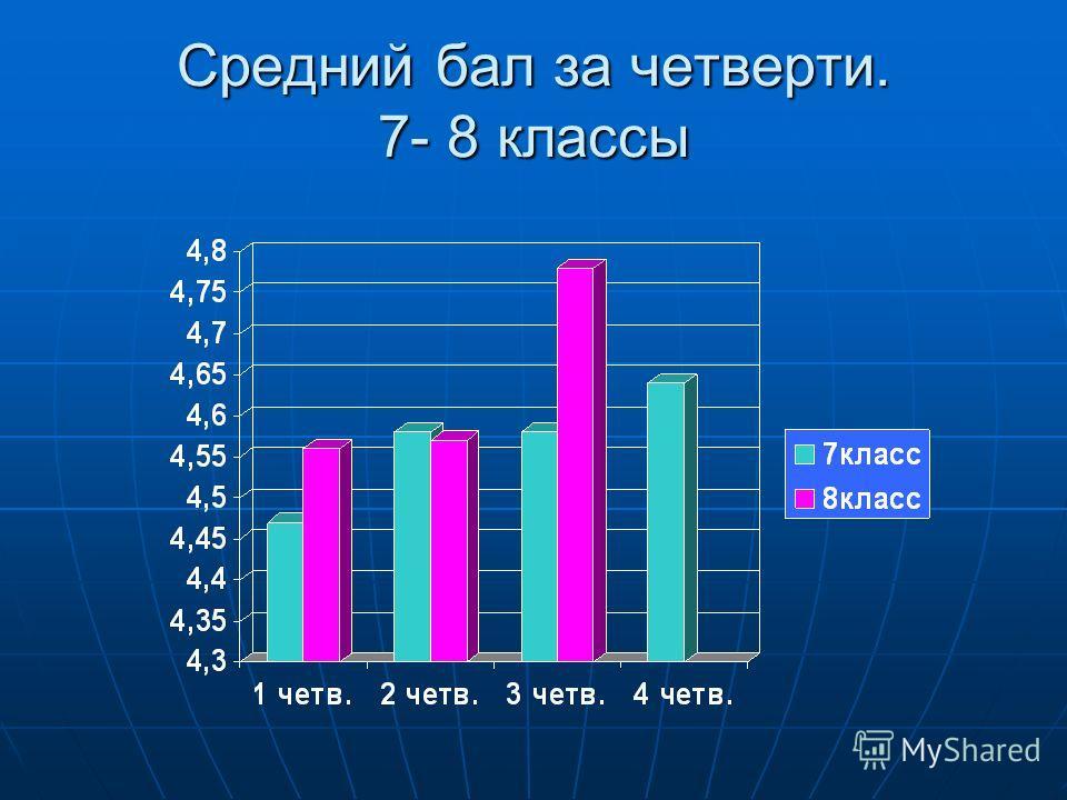Средний бал за четверти. 7- 8 классы
