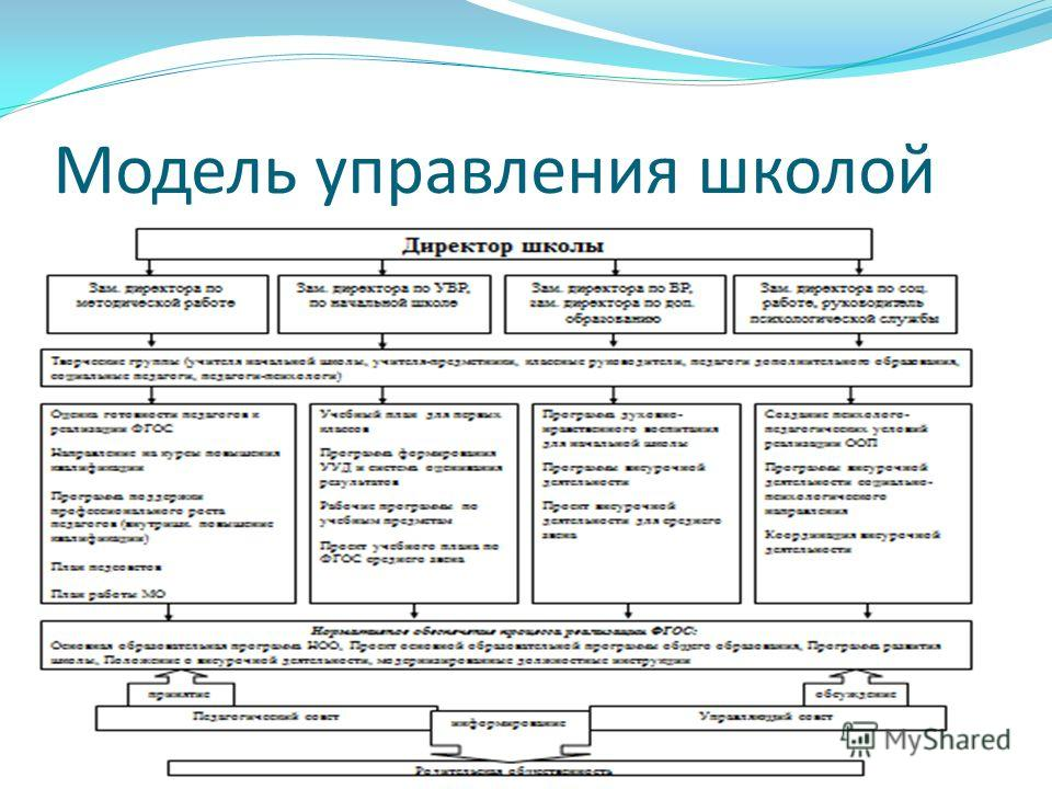 Модель управления школой
