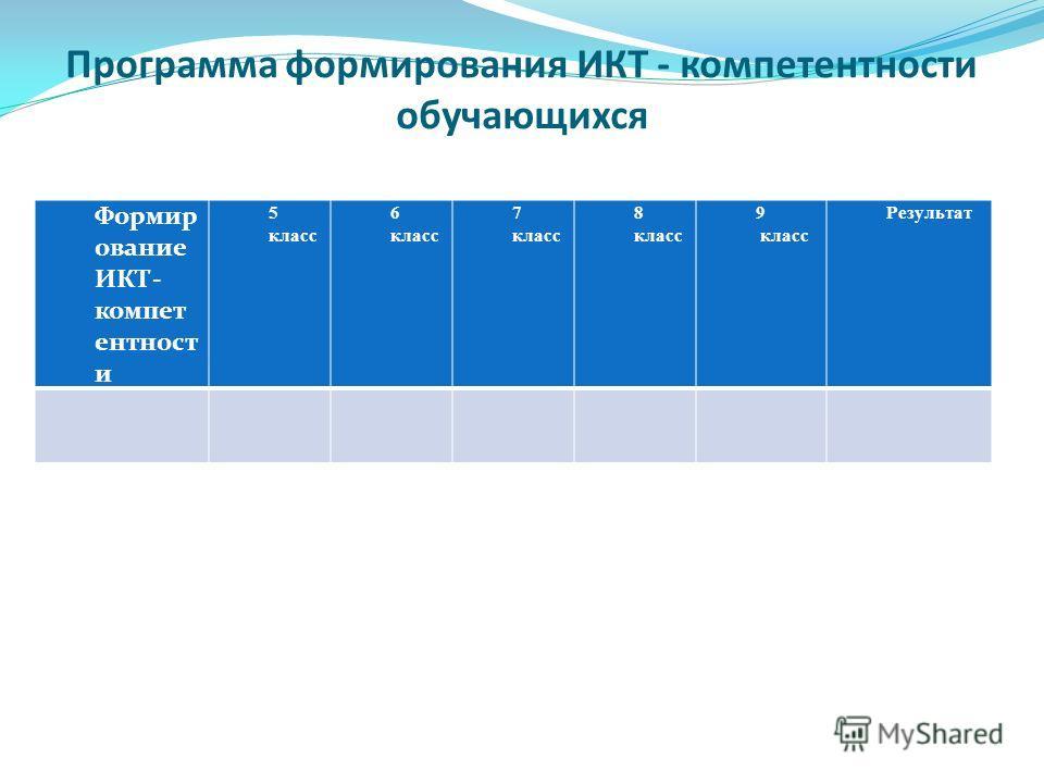 Программа формирования ИКТ - компетентности обучающихся Формир ование ИКТ- компет ентност и 5 класс 6 класс 7 класс 8 класс 9 класс Результат