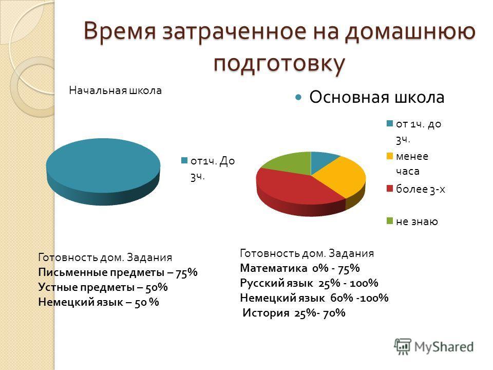 Время затраченное на домашнюю подготовку Основная школа Начальная школа Готовность дом. Задания Письменные предметы – 75% Устные предметы – 50% Немецкий язык – 50 % Готовность дом. Задания Математика 0% - 75% Русский язык 25% - 100% Немецкий язык 60%